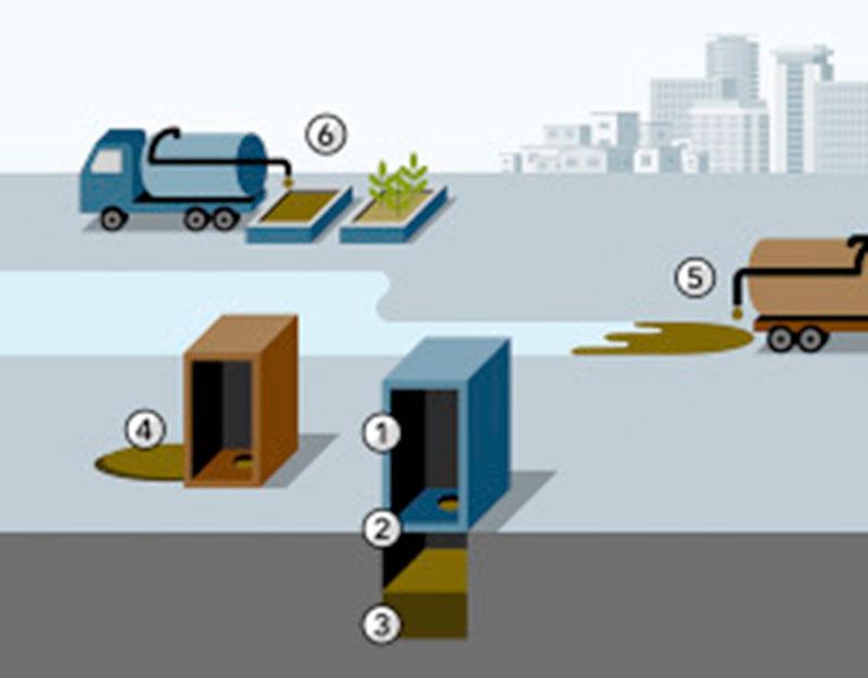 Urban Sanitation Capacity